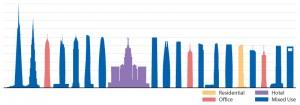 20 ساختمان بلند مرتبه به تفکیک کاربری