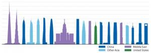 بیست برج بلند احتمالی در سال 2020