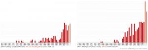 تعداد برج های ساخته شده بالای دویست متر در چین و آسیا به تفکیک سال