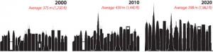 تغییرات ارتفاع بلند ترین ها تنها در ده سال