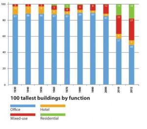 کاربری های برج های بلند مرتبه به تفکیک سال