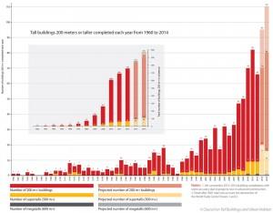 آمار ساخت برج های بالای 200 متر به تفکیک سال