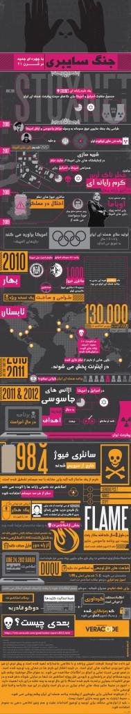 داده نمای جنگ سایبری علیه ایران