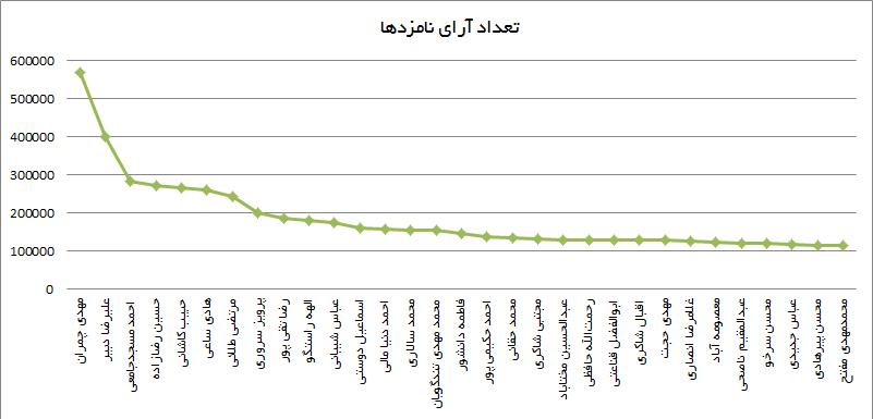 shora chart3