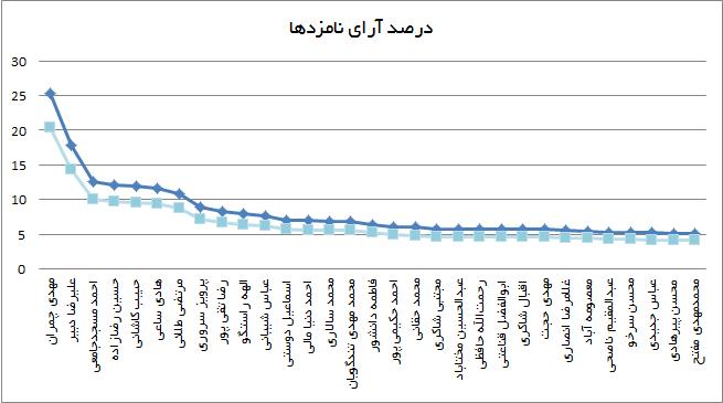 shora chart4